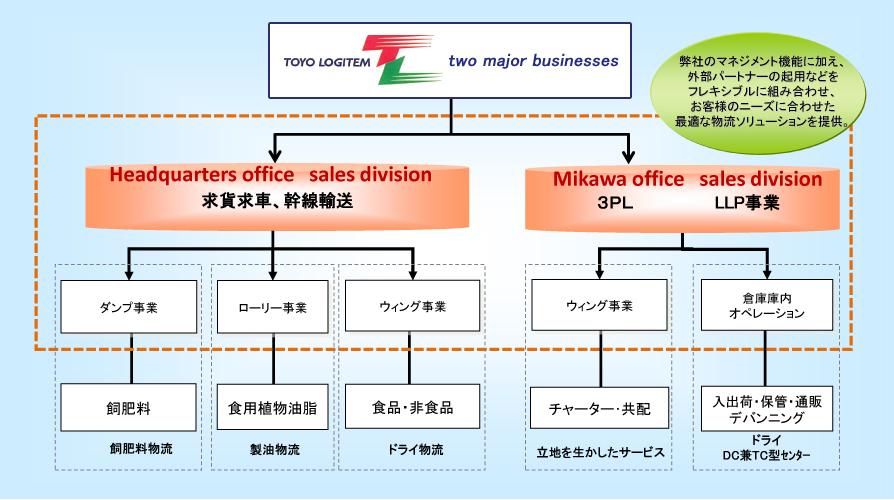 東洋ロジテム事業説明図
