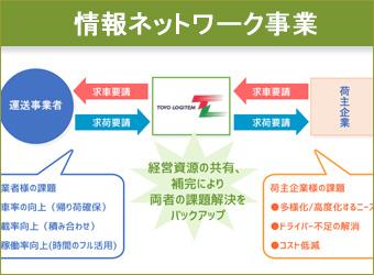 情報ネットワーク事業